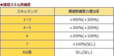 2015.10.4キャンペーン獲得スキル熟練度
